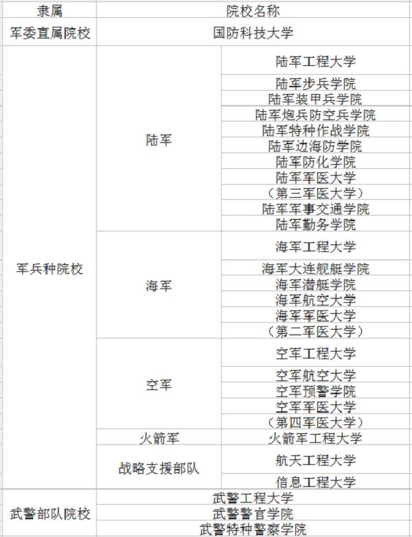 2018年最新军校招生名单 有哪些军校招生