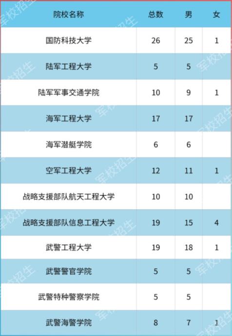 2020各大军校在天津市招生计划及人数