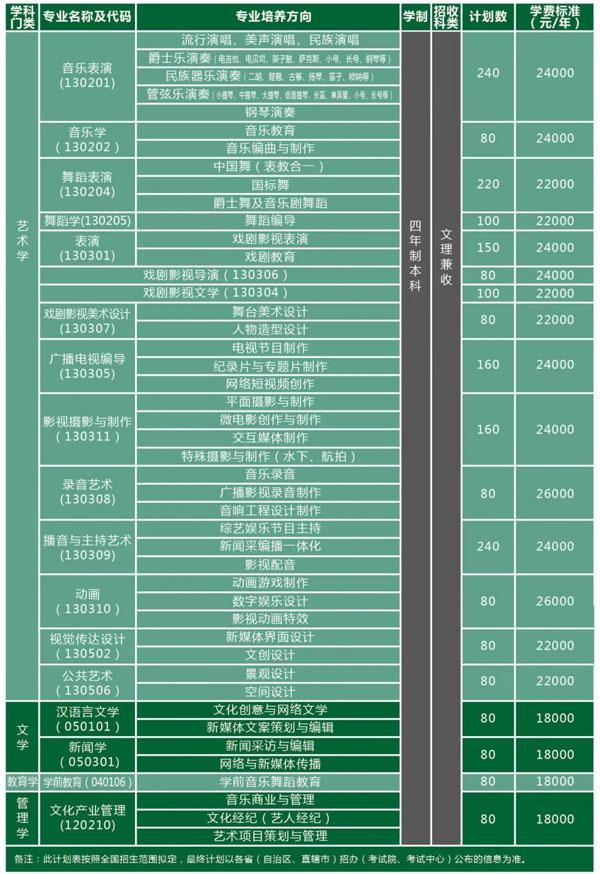 2021年天津体育学院运动与文化艺术学院本科招生计划