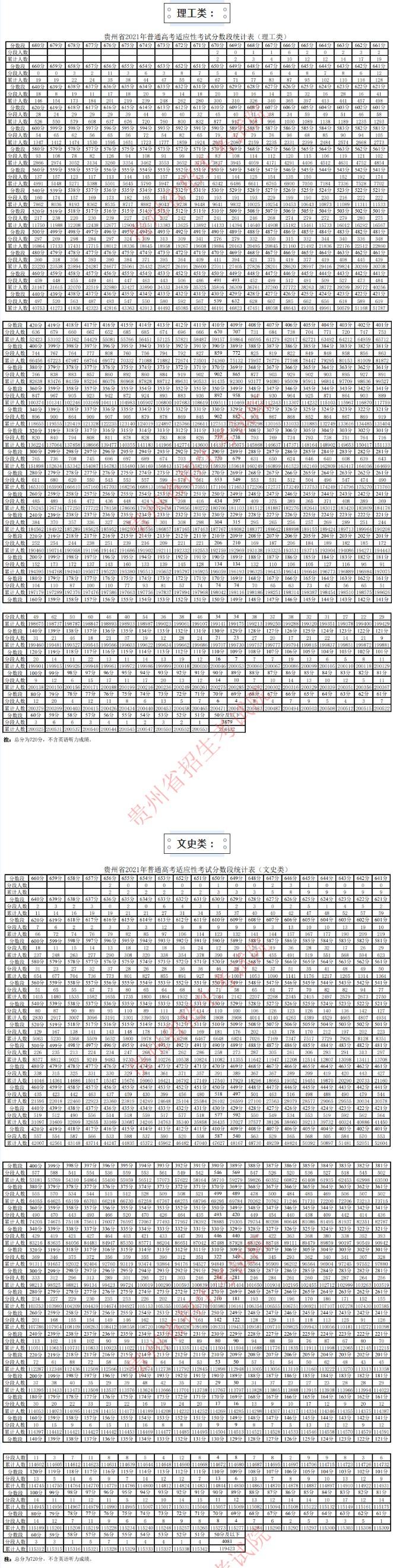 2021贵州高考适应性考试分数段统计 文理科分数