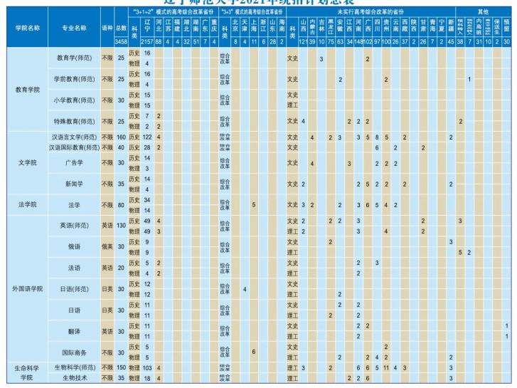 2021辽宁师范大学各省招生专业及招生计划