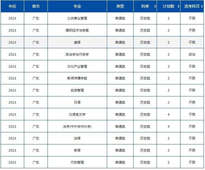 2021年985在广东招生计划及录取分数线