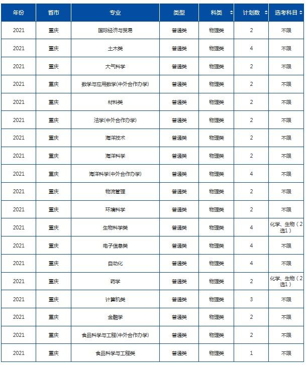 2021年985在重庆招生计划及录取分数线