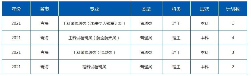 2021年211在青海招生计划及录取分数线