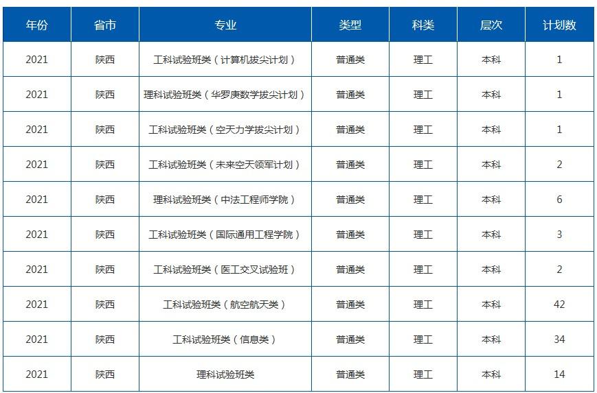 2021年211在陕西招生计划及录取分数线