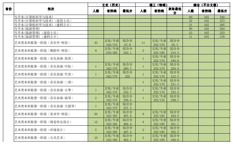 2021辽宁师范大学各省录取分数线是多少